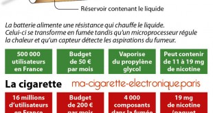 Dangers du tabac Vs Risques de la cigarette électronique